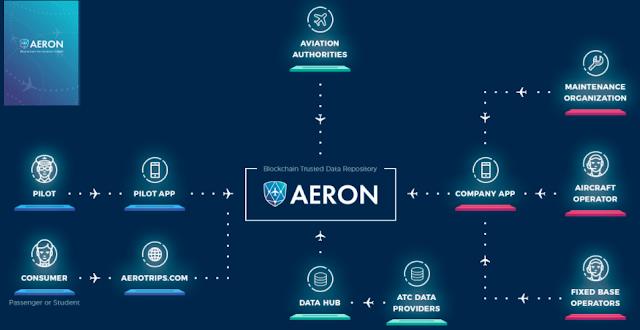 Areno;مشروع مستقبلى