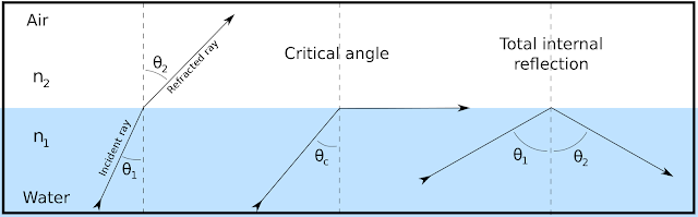 What is Total internal reflection