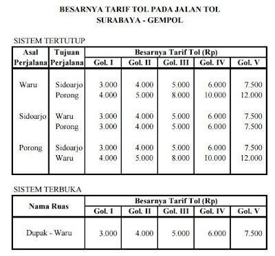 Info tarif tol Surabaya Gempol 2016