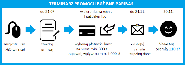 Terminarz promocji Konta Optymalnego w BGŻ BNP Paribas z premią 110 zł