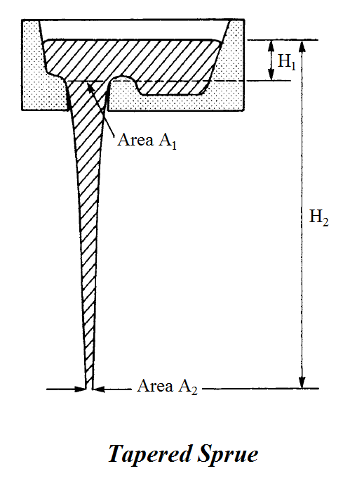 Questions  Answers Velocity of Metal flow in a Sprue