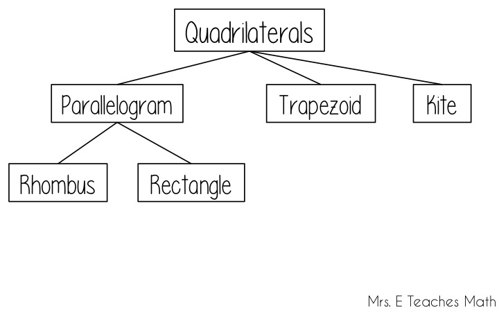 How I Teach the Quadrilateral Family Tree - a story to help students remember the properties of quadrilaterals  |  mrseteachesmath.blogspot.com