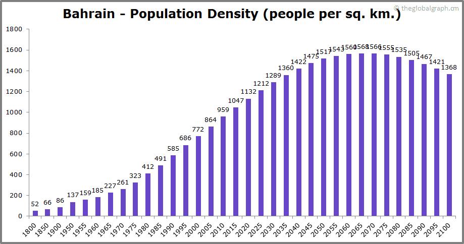 Bahrain  Population Density (people per sq. km.)