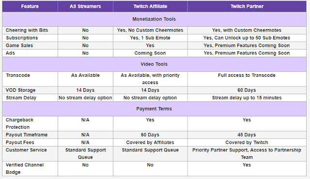 how to apply for twitch affiliate And Monetize Twitch Stream