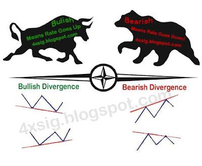 Bullish dan bearish forex