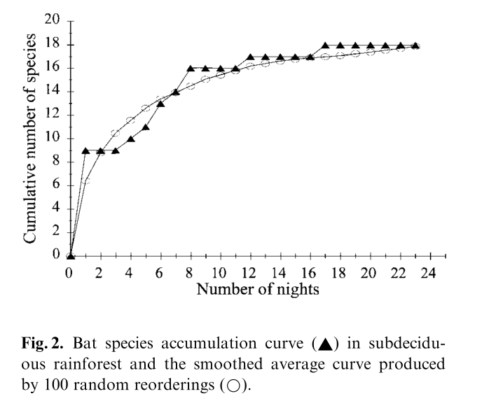 Biological Complexity: On species accumulation curves