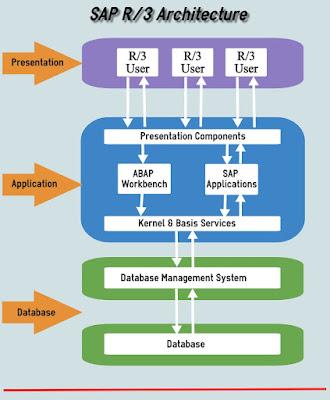 SAP R/3 Architecture