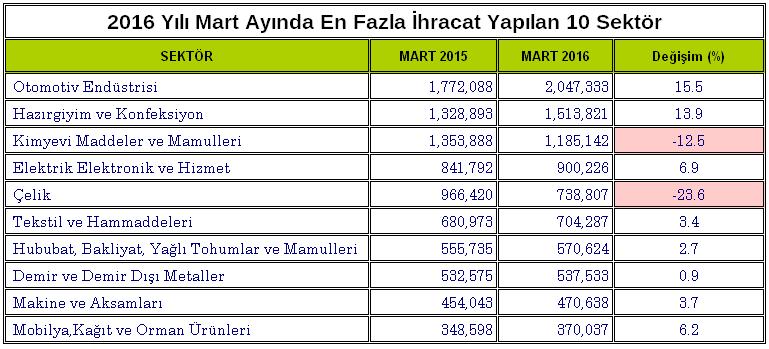 Sektörel bazında Mart 2016 ihracatı ile Mart 2015 ihracatının karşılaştırılması.