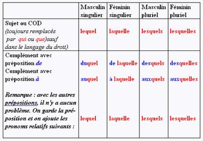 les pronoms relatifs composés cours francais facile