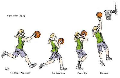 lay-up bola basket