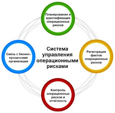 Система управления операционными рисками