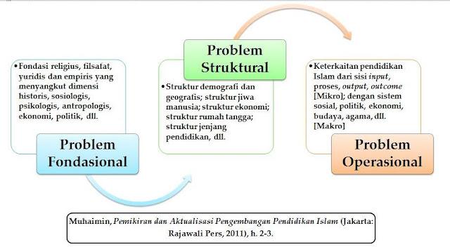 Masalah Pendidikan Islam