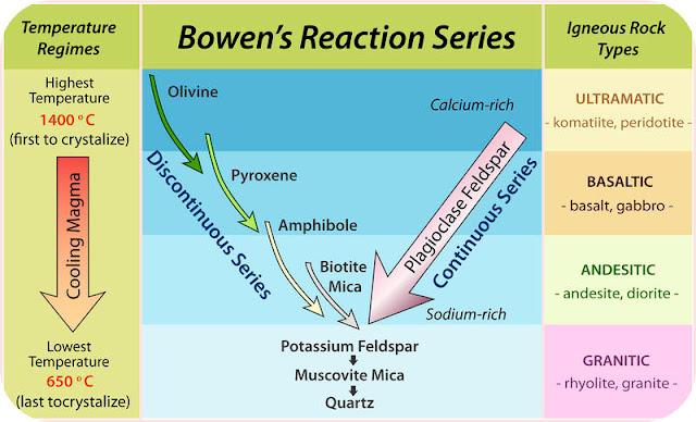 Seri Reaksi Bowen dan Kristalisasi Magma