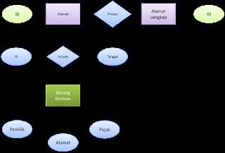 ERD perangkat lunak