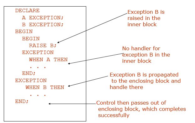 Exceptions Raised in the Executable Section: Example 2