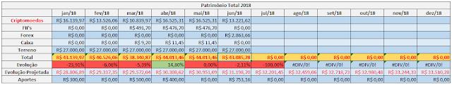 patrimonio-total-junho-2018