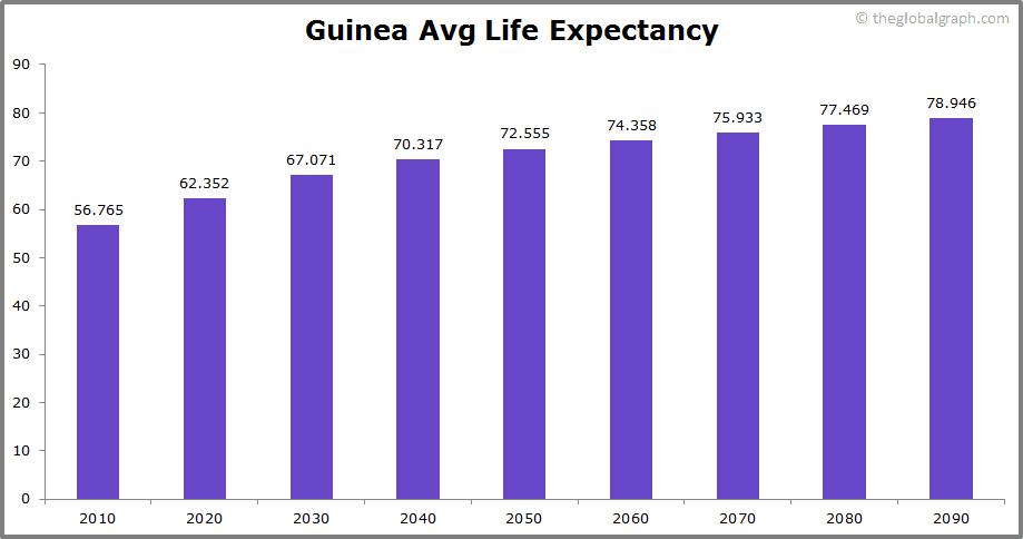 Guinea  Avg Life Expectancy