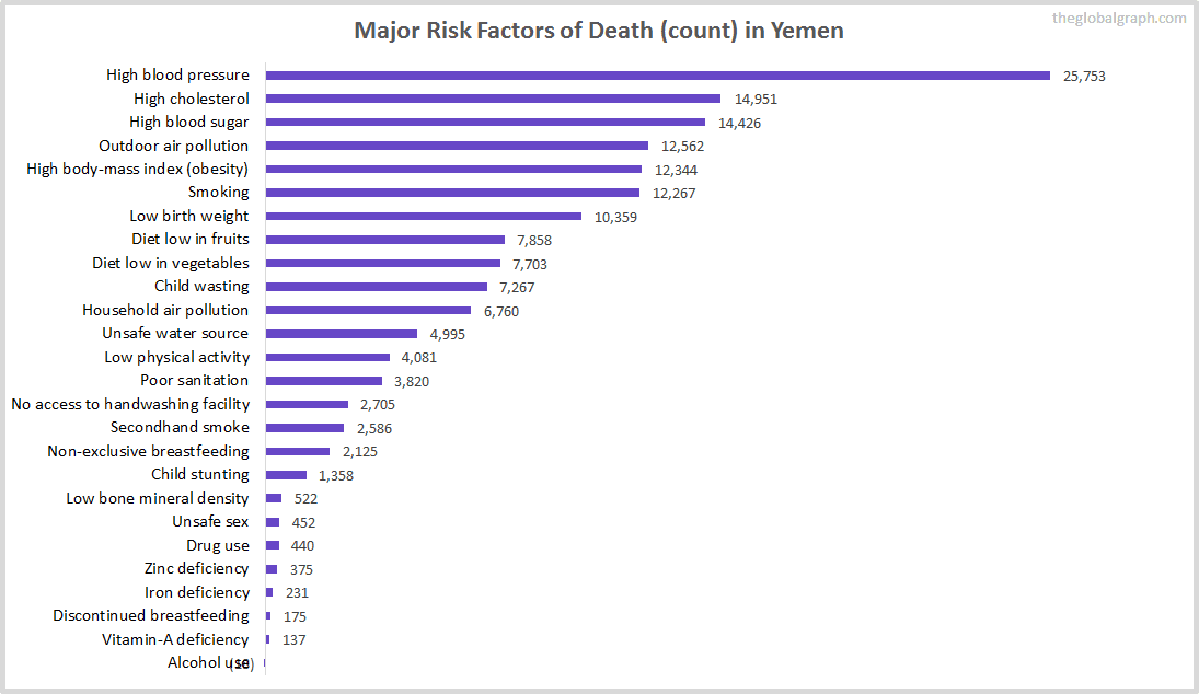Major Cause of Deaths in Yemen (and it's count)
