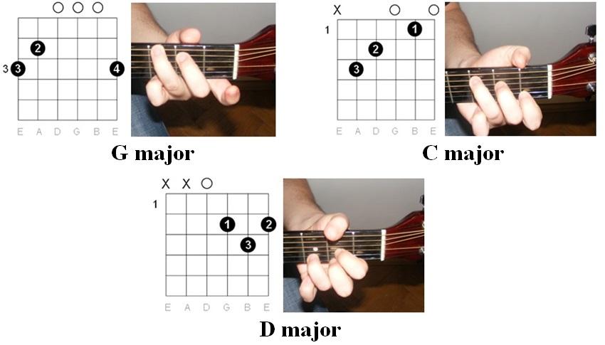 Easy Guitar Tabs: Easy Guitar Tabs: John Denver