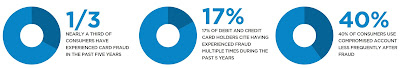 Source: ACI Worldwide infographic. Nearly a third of consumers have experienced card fraud in the past five years.