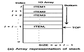 Stack Representation using Arrays and Linked List
