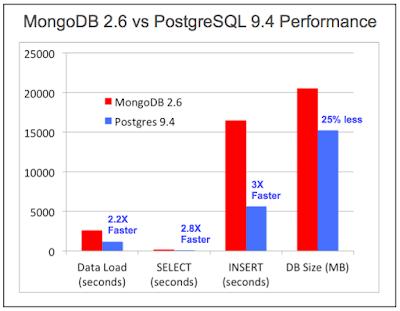 Upwork POSTGRE SQL RDBMS TEST 2016