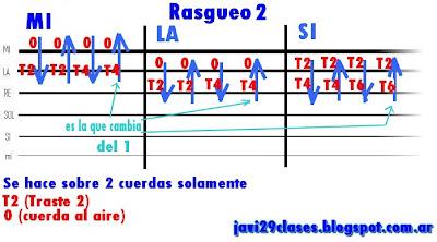 gráfico de rasgueo 2  de rock, rock & roll, rocanrol