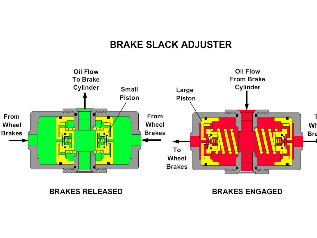 777f off highway truck brake system the service brake bleed screw 1 is identified by an s on the brake anchor plate casting next to the screw the parking brake bleed screw 2 is fandeluxe Image collections