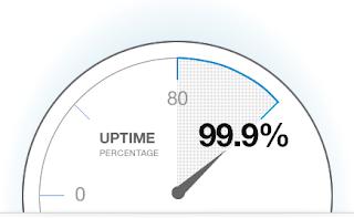 persentase uptime dari web hosting murah di Indonesia