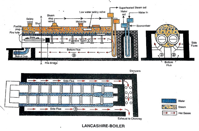 Lancashire boiler - Main Parts, Working, Advantages and Disadvantages - Study of Mechanical