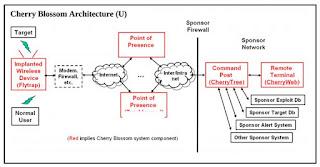 Cherry Blossom CIA wikileaks