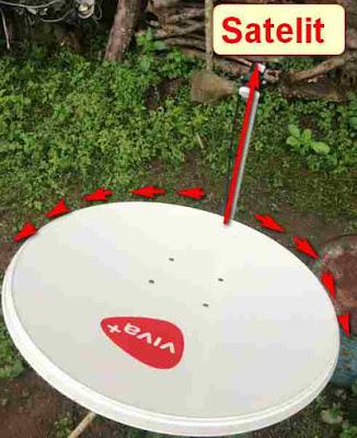 Teknik Dasar Tracking Parabola Mini