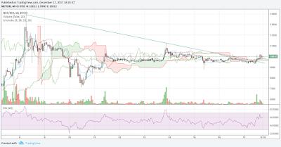 Cara membaca chart trading Bitcoin