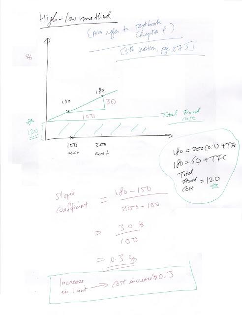 Joseph KK Ho e-resources: High-low method in Management