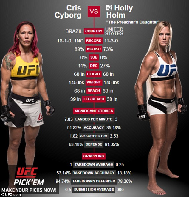 UFC 219: Holly Holms vs Cyborg Santos.  STRENGTHFIGHTER.COM