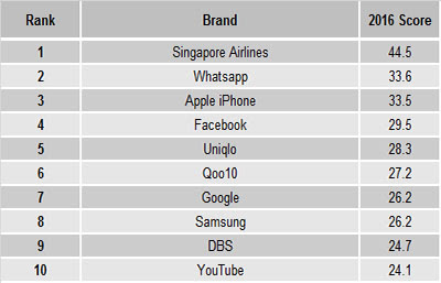 Source: YouGov. The top 10 brands in Singapore.