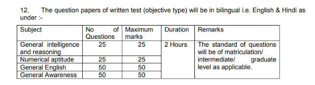Ministry of Defence Exam Pattern