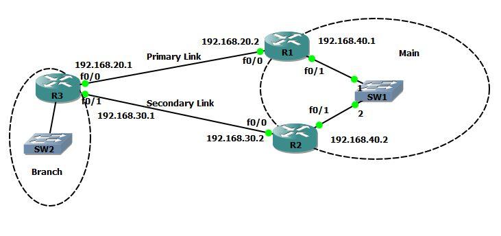 NetSysHorizon: Cisco router WAN Redundancy / DUAL WAN Failover and