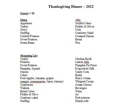 Perishable Food Items List