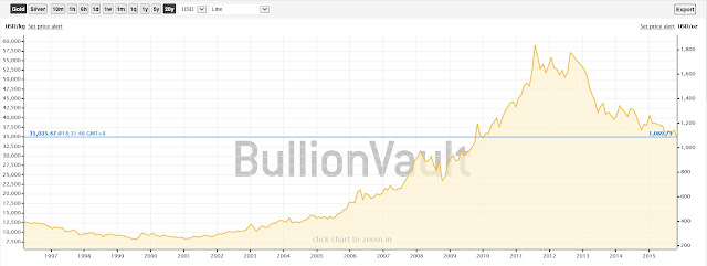 20 year gold chart historical