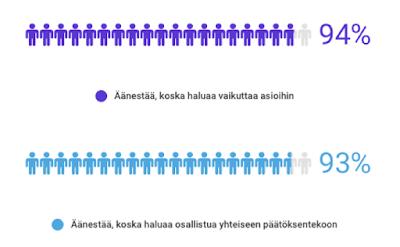 Ihmiset äänestävät vaikuttaakseen asioihin (Tutkimus)