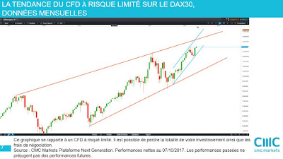 Analyse technique DAX30 moyen terme [07/10/2017]