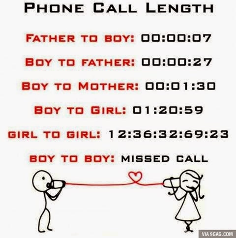 phone call length