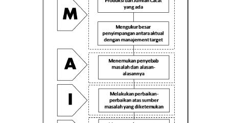 KaryaTulisIlmiah123.com: Review Jurnal: Implementasi Sixsigma