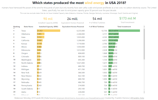 Makeover Monday: Which States Produce the Most Wind Energy in USA?