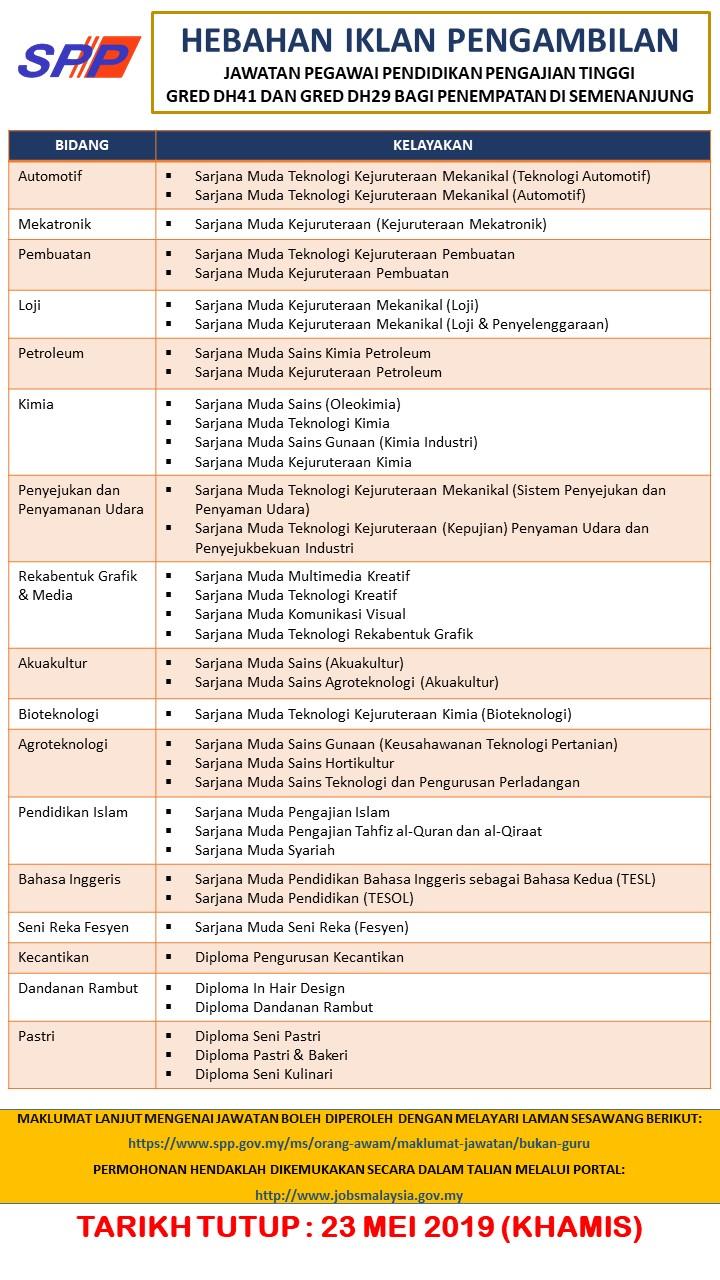 Jawatan Kosong Di Suruhanjaya Perkhidmatan Pelajaran Spp 23 Mei 2019 Jawatan Kosong Kerajaan Swasta Terkini Malaysia 2020 2021