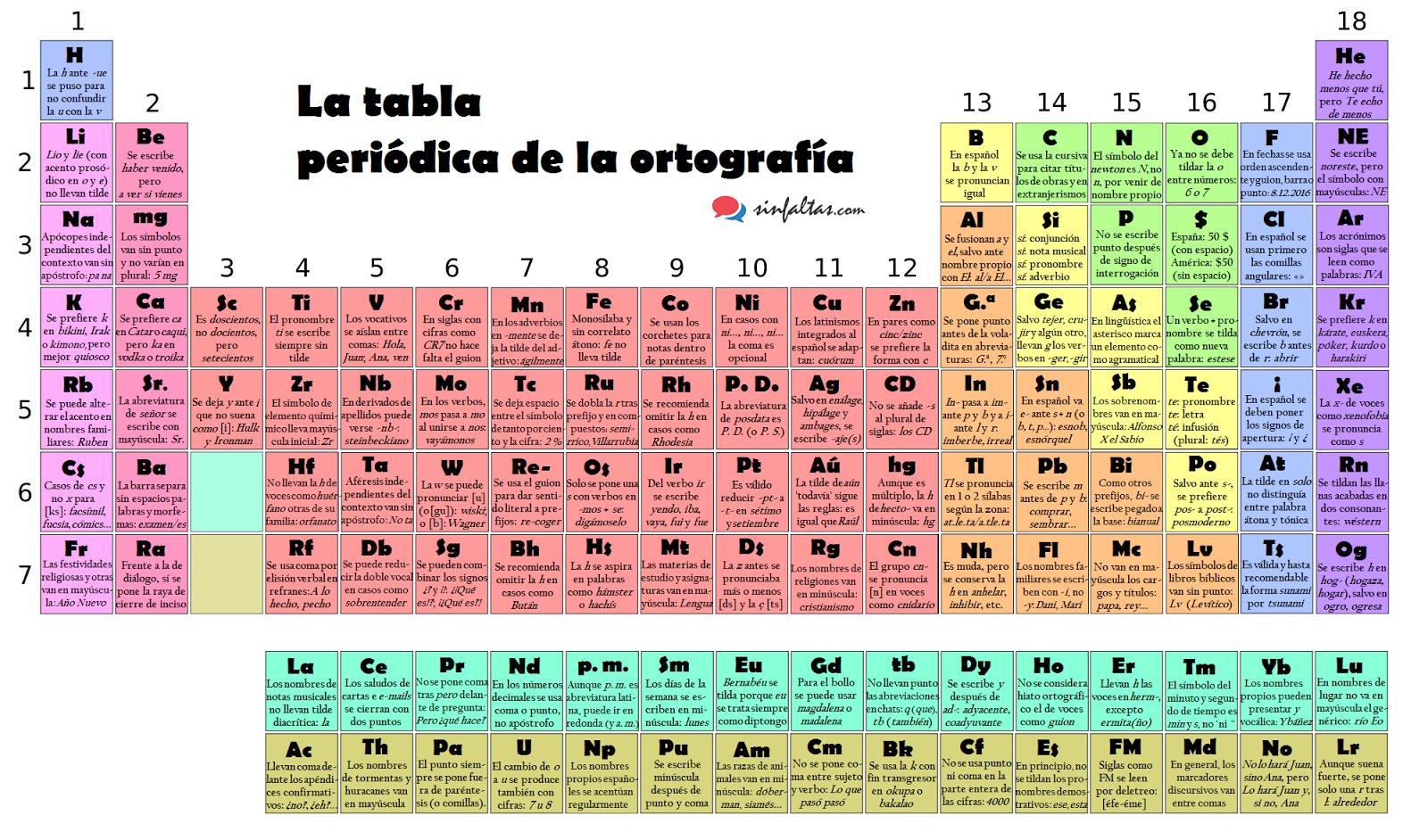 La tabla peridica de la ortografa ortografa infinita la tabla peridica de la ortografa urtaz Images