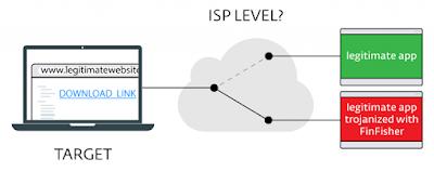 Figure1 768x306 - Analisi Eset: Nuova variante di FinFisher utilizzato nelle campagne di sorveglianza: coinvolti alcuni ISP - Analisi Eset -