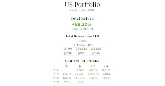 April 2019 US Portfolio Performance Report. Overall = +68.19%, YTD = -0.89%