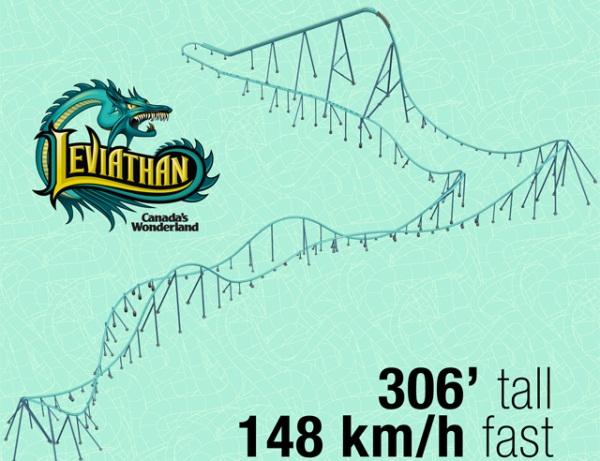 Leviathan's First Test Run at Canada's Wonderland!